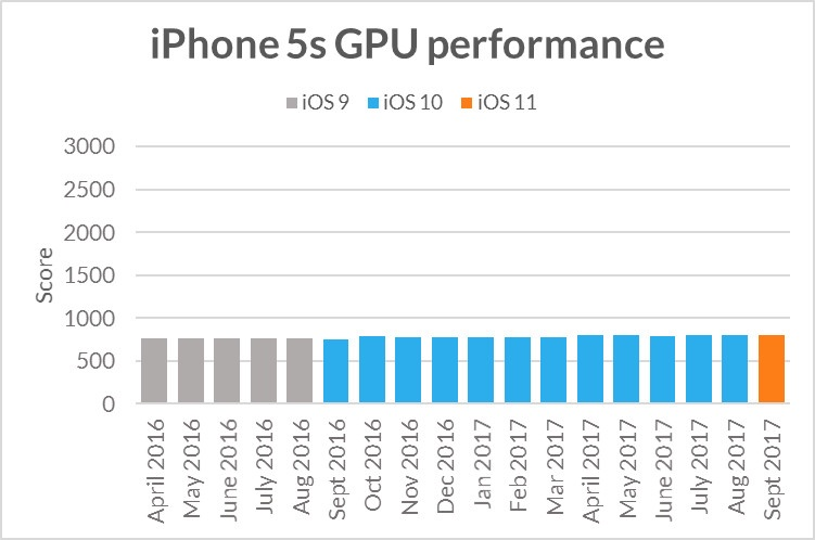 Apple Doesn't Deliberately Slow Down Older Devices According to