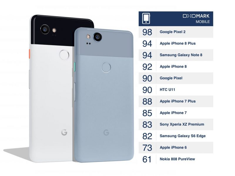 Image result for pixel 2 popularity graph