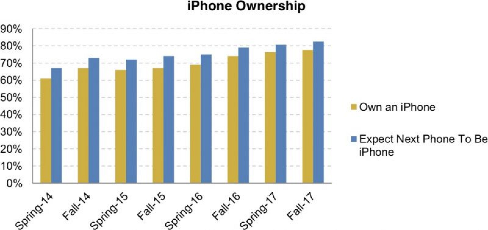 photo image 78% of Teens Surveyed Own an iPhone, 82% Plan to Purchase