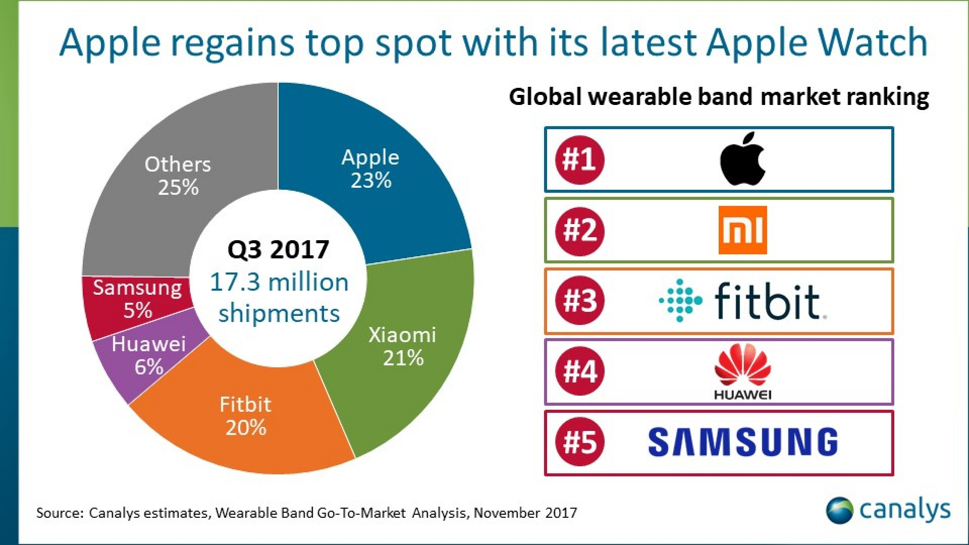 Apple Retakes Top Spot In Global Wearables Market Macrumors