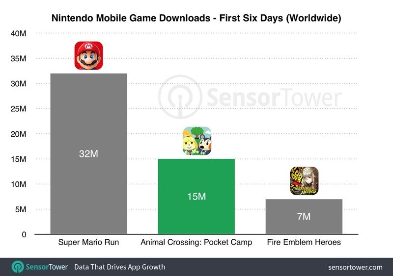 Animal Crossing: Pocket Camp' Downloaded Over 15 Million Times Since