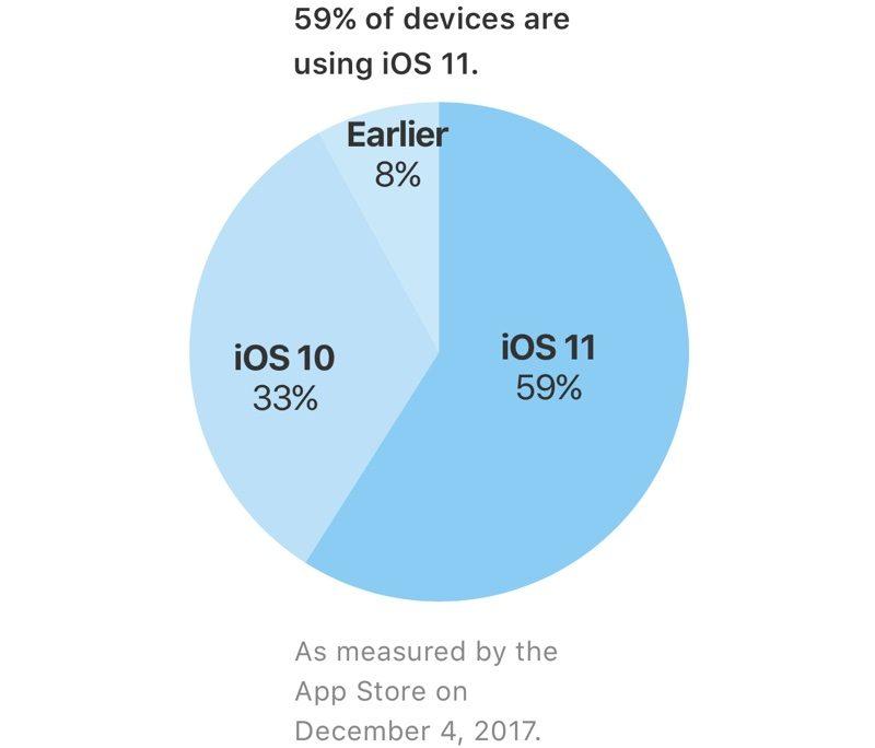 iOS 11 je na 59% aktivních zařízení