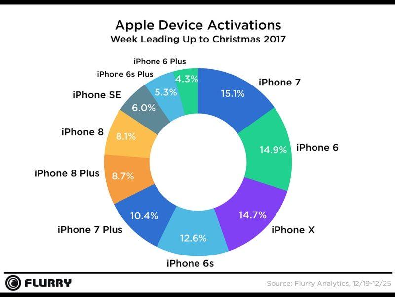44% všech aktivací během svátků patřilo zařízením od Applu