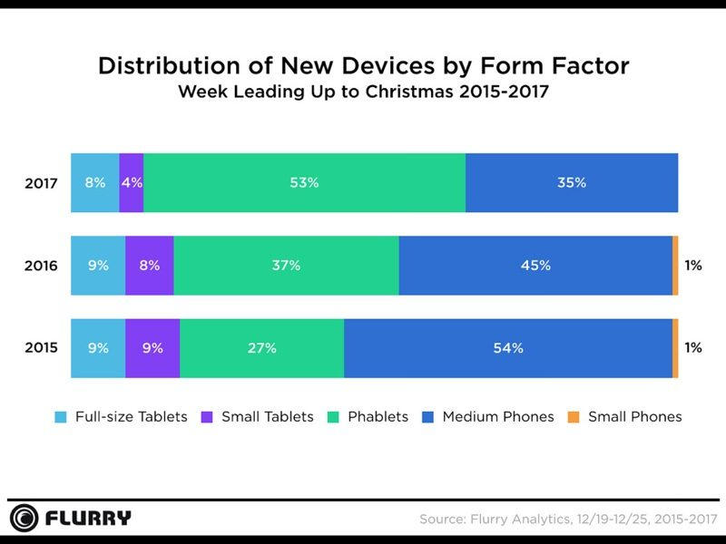 Device Activations And App Downloads From The More Than One Million Mobile Apps That Use Flurry Analytics Service Says It Has Insight Into