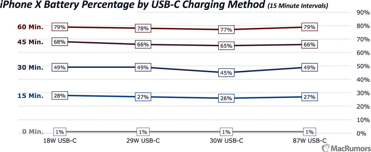 reputable site 32554 e5a8c iPhone X Charging Speeds Compared: The Fastest and Easiest Ways to ...
