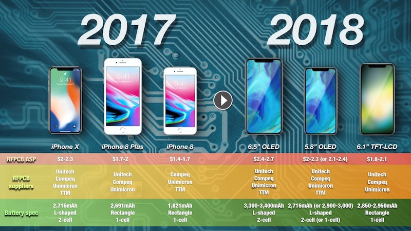 Two New 2H18 IPhone Models Could Adopt L Shaped Battery 65 58 OLED With Capacity Upgraded For All In Order To Extend Life