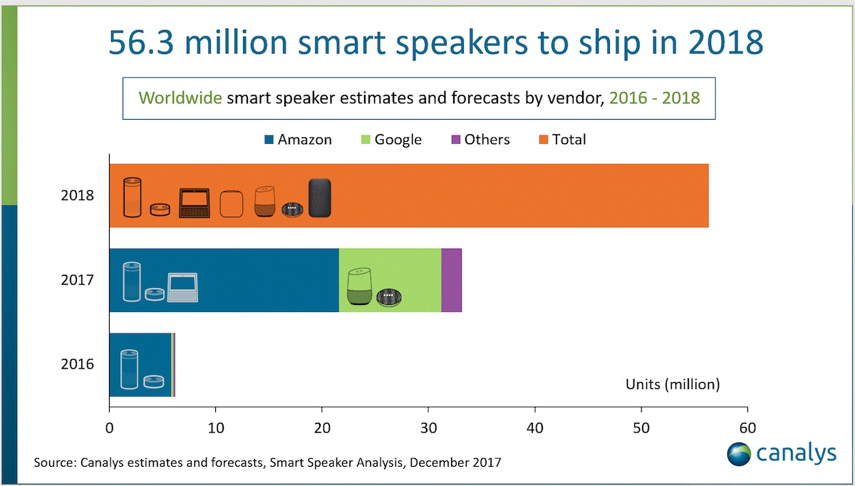 Canalys Predicts 2018 Will Be Defining Year For Smart Speaker