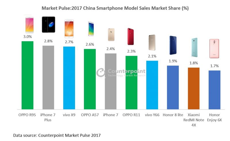 Apple's iPhone 7 Plus Was China's Second Best-Selling