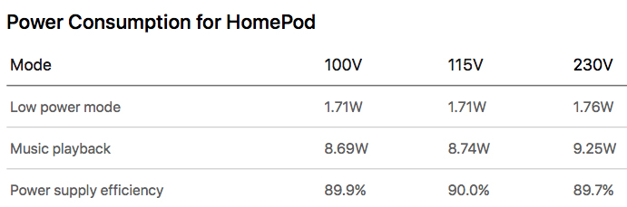 Apple Says HomePod Consumes Less Power Than Average LED Bulb
