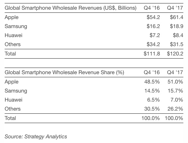 Apple recorded more than half of total smartphone industry revenue apple accounted for more smartphone revenue than the rest of the entire industry combined in the quarter driven by solid demand for the iphone x fandeluxe Images