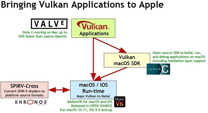 Vulkan Apps Now Compatible With macOS and iOS - MacRumors