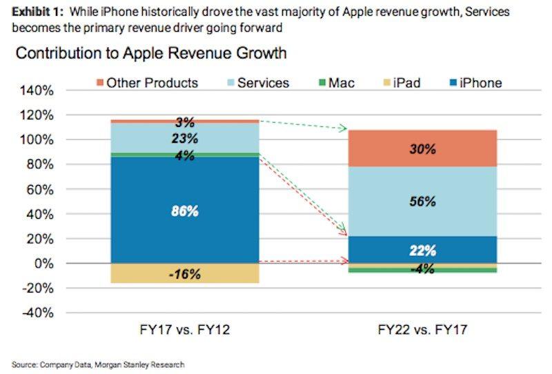 Na čem bude Apple nejvíce vydělávat za 5 let? iPhone to prý nebude