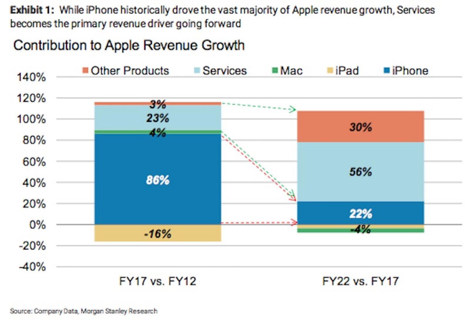 Apple U0026 39 S Services Category Set To Be The Company U0026 39 S Main