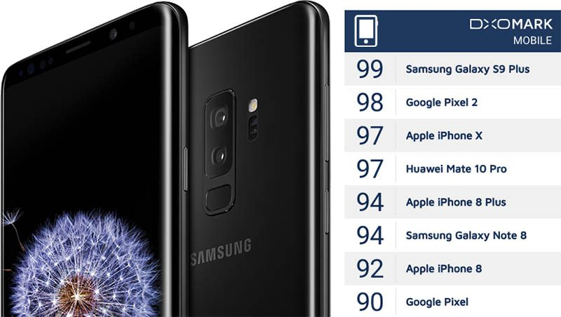 In Its Review Dxo Said The Galaxy S9 Plus Camera Lacks Any Obvious Weaknesses And Performs Very Well Across All Photo Video Test Categories Which
