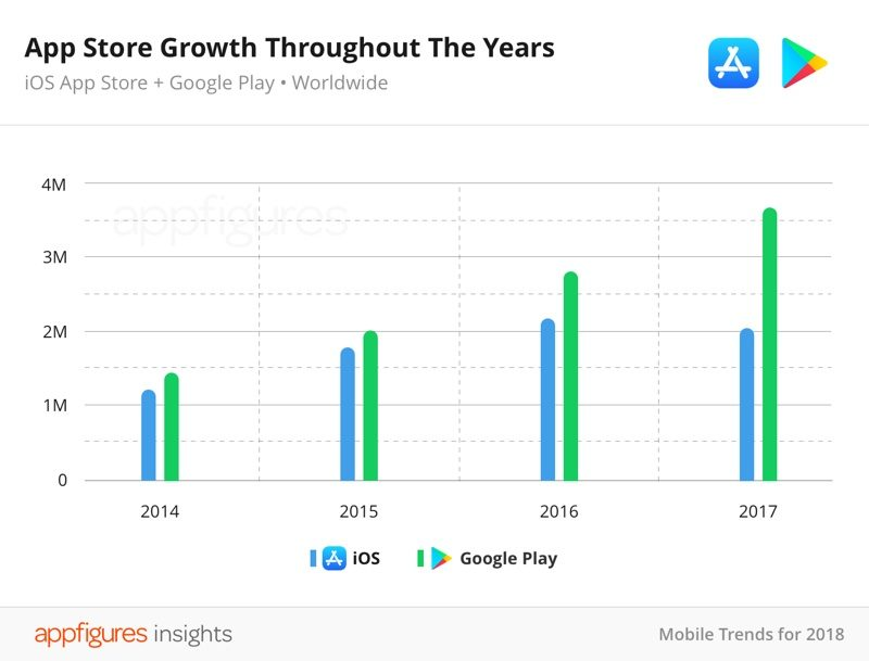 Thanks Million Not Apple For Letting Me >> Total Number Of App Store Apps Shrank In 2017 Thanks To Apple S