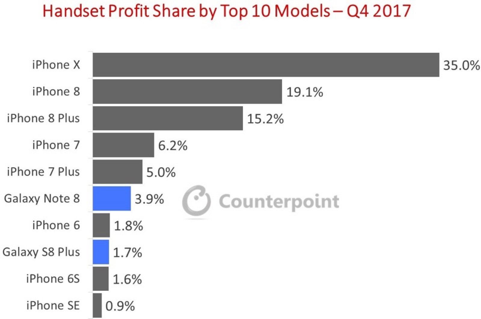 photo image iPhone X Responsible for 35% of Total Worldwide Phone Profits in Q4 2017