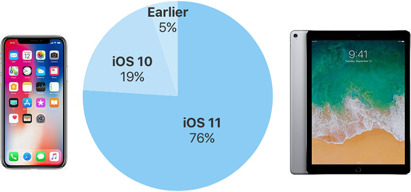 iOS 11 Now Installed on 76% of iOS Devices, While Android 8 is