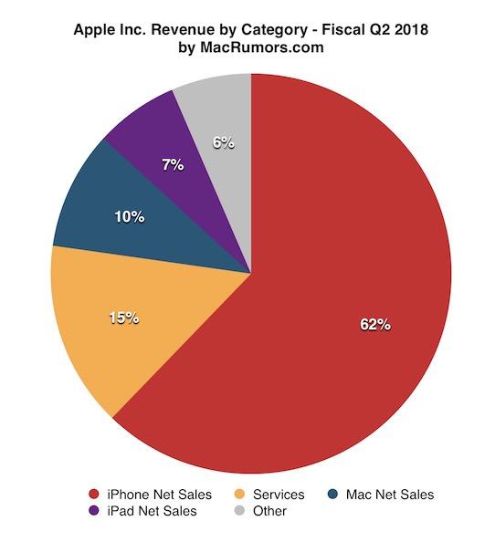 Finanční výsledky Applu za 2. fiskální čtvrtletí 2018. Prodává se iPhone X skutečně špatně?