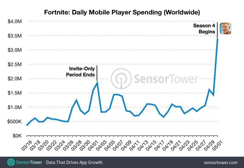 Fortnite on iOS Has Earned $50M Since Launch - MacRumors