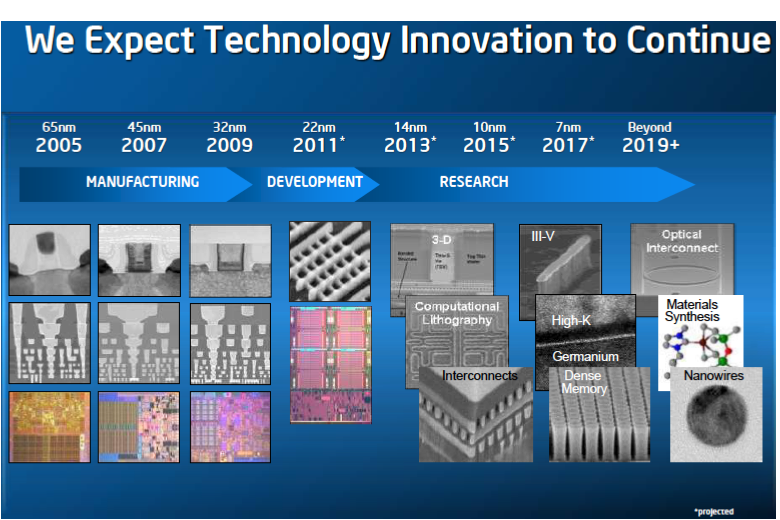 Intel Foundries Continue to Face Issues and Another Spectre-Like