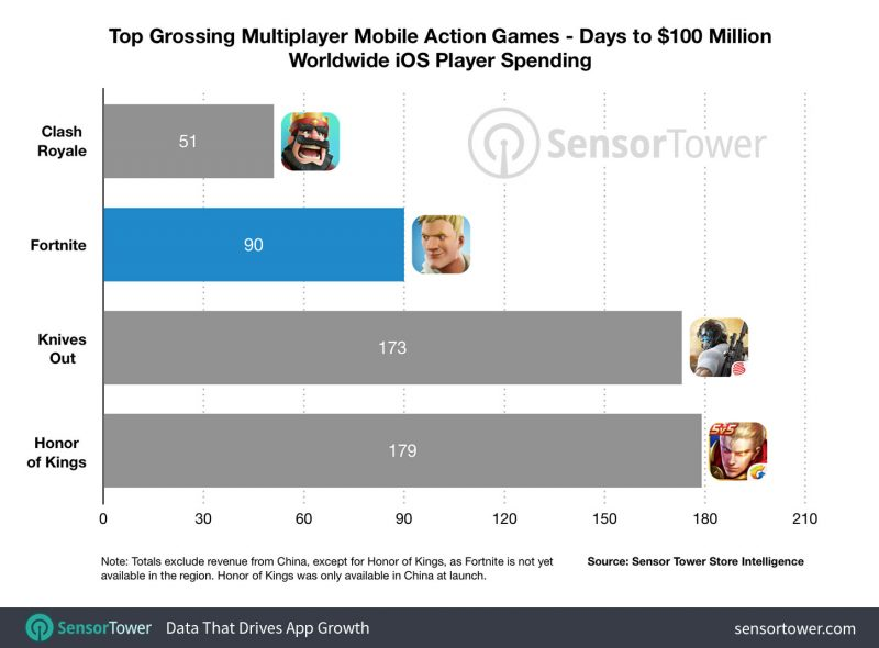 Fortnite on iOS Has Now Earned $100M Since Launch - MacRumors