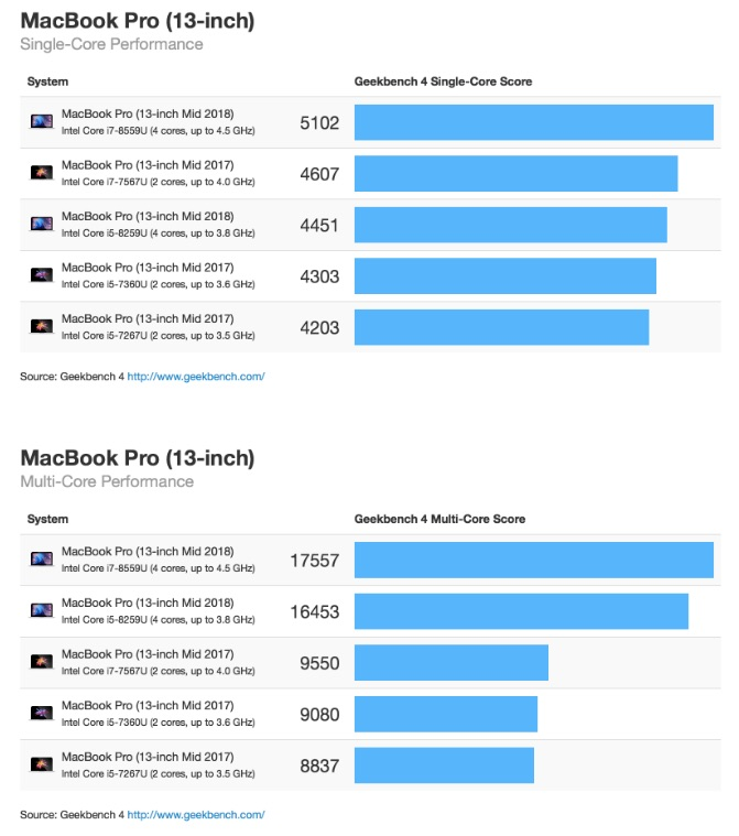 MacBook Pro 2018 VS MacBook Pro 2017 (Benchmark)