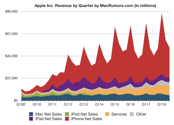 apple sold 413 million iphones during the quarter up slightly from 410 million a year earlier while mac sales fell to 372 million units from 429