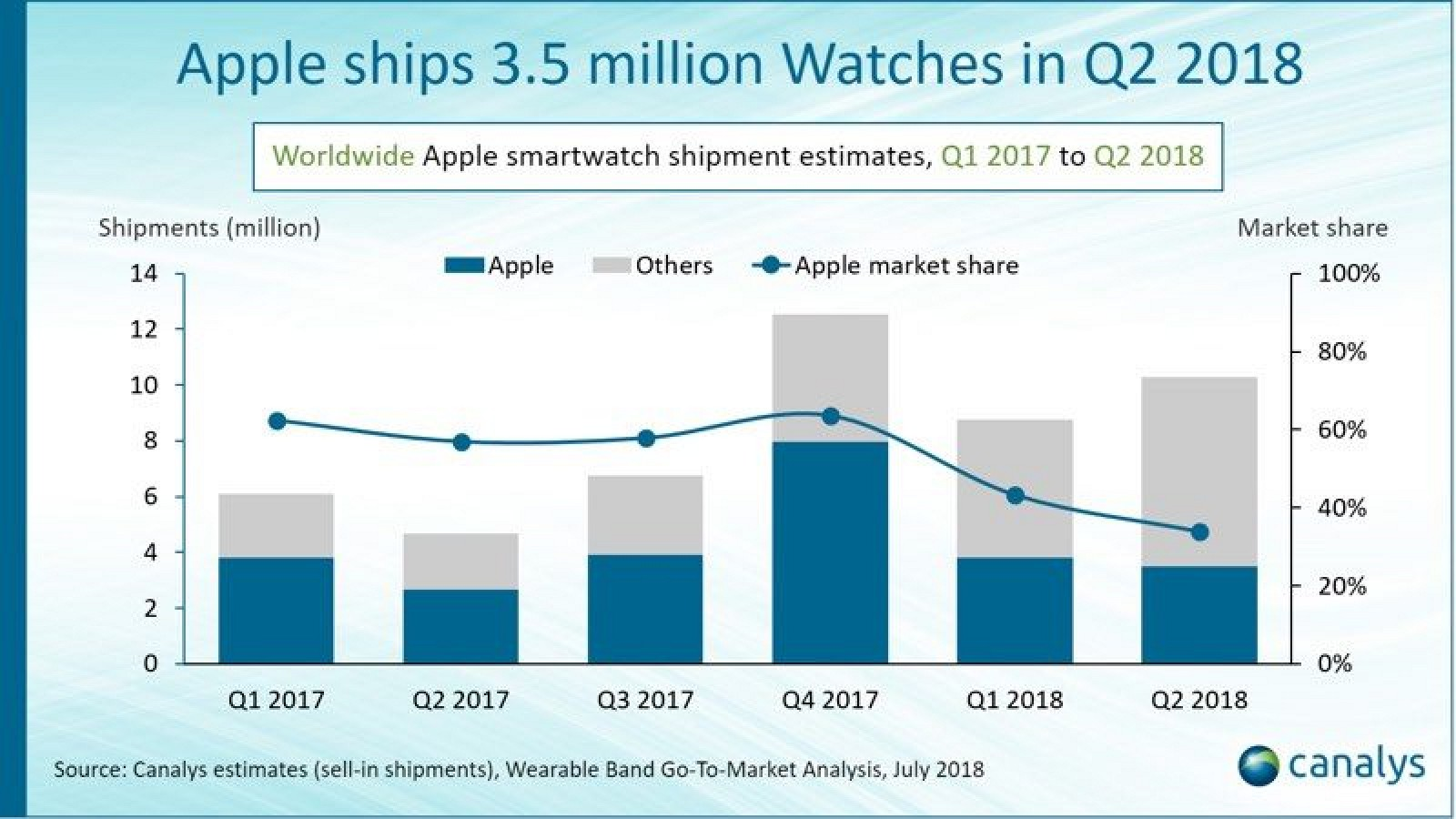 Apple Shipped 3.5M Watches in Q2 2018, 30% More than Last Year