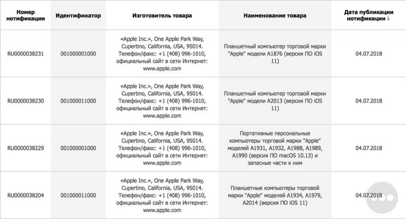 Apple už si registroval nové iPady a Macy