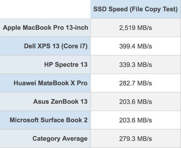 2018 MacBook Pro Features 'Fastest SSD Ever' in a Laptop