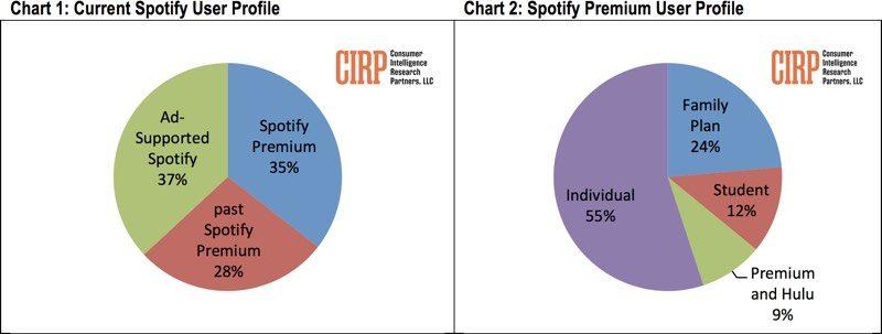 Spotify's Fewer U S  Premium Members and Higher Churn Rate