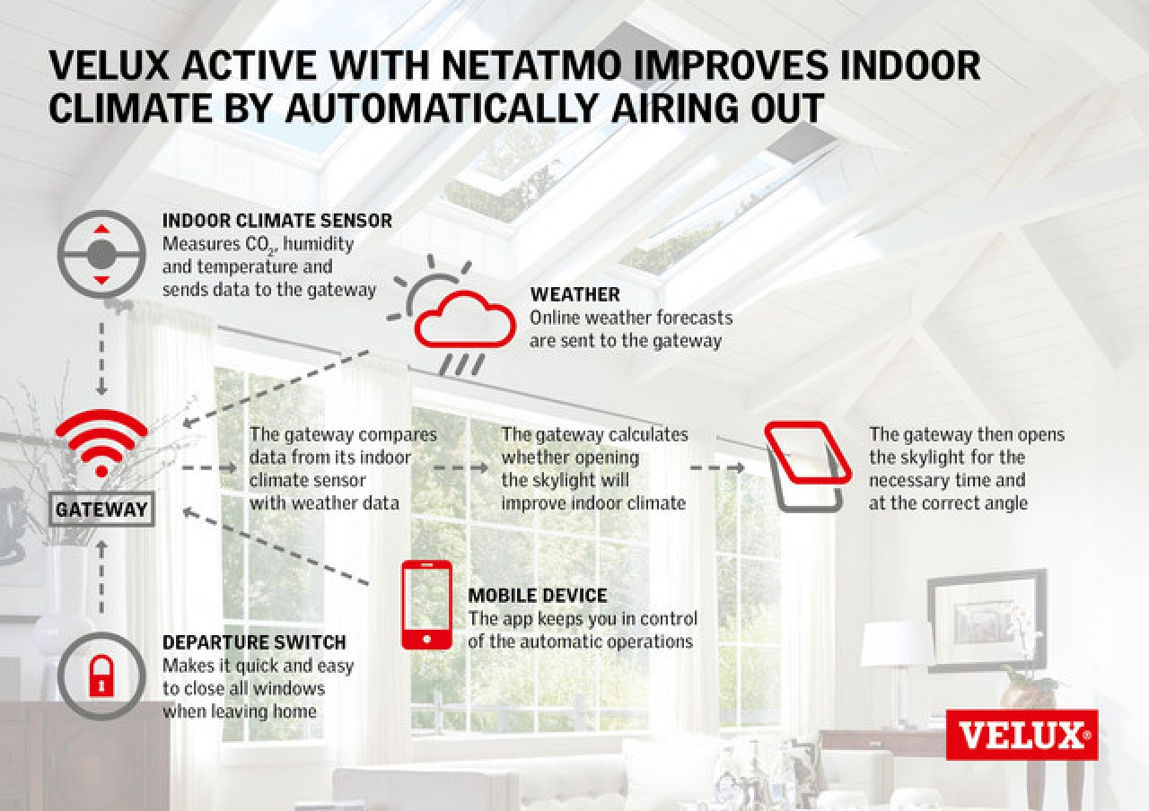 VELUX ACTIVE with NETATMO Smart Skylight System Gains ... on