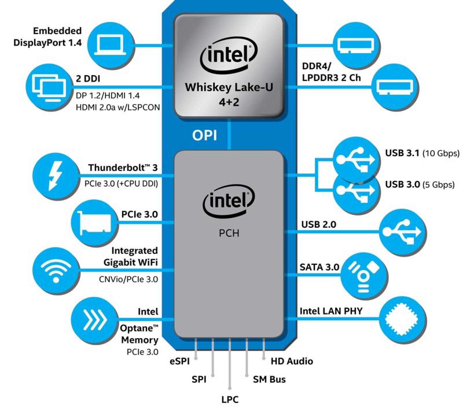 Intel Announces 8th-Generation Whiskey Lake and Amber Lake