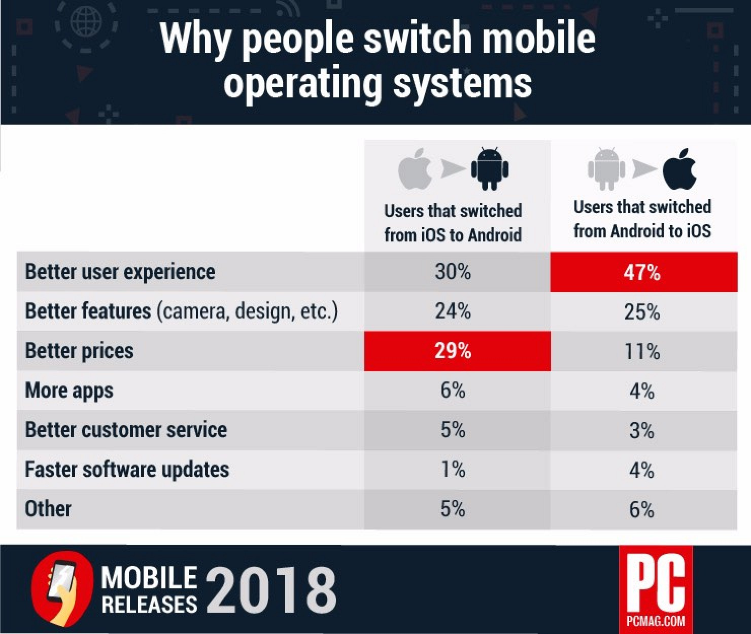 Survey Explores Why People Switch Mobile Operating Systems