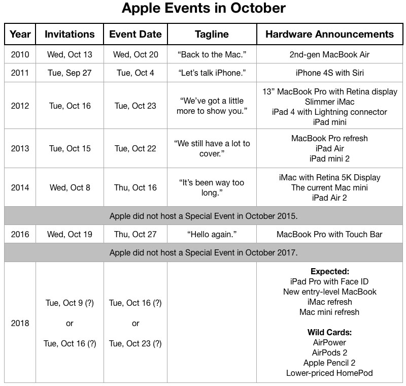 When To Expect Apples Rumored October Event Based On Prior Years