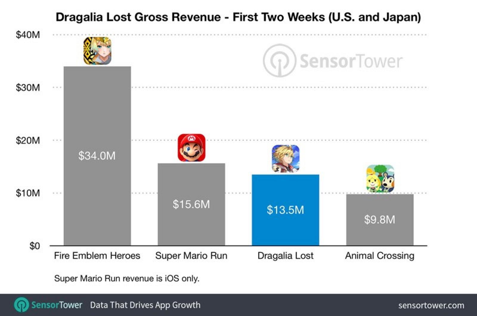 Nintendo's New Dragalia Lost Game Earned $16 Million in Two Weeks