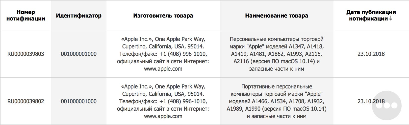 Apple Registers Several New Mac Models in Eurasia Ahead of
