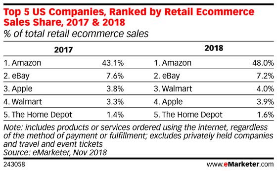 walmart overtakes apple to become third largest online retailer in u s