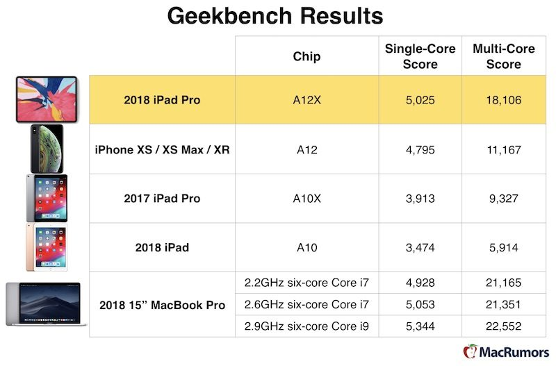 New iPad Pro Has Comparable Performance to 2018 15