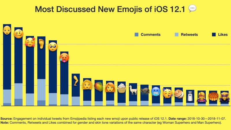woozy face bald person face with 3 hearts and foot among most discussed new emoji in ios 12 1