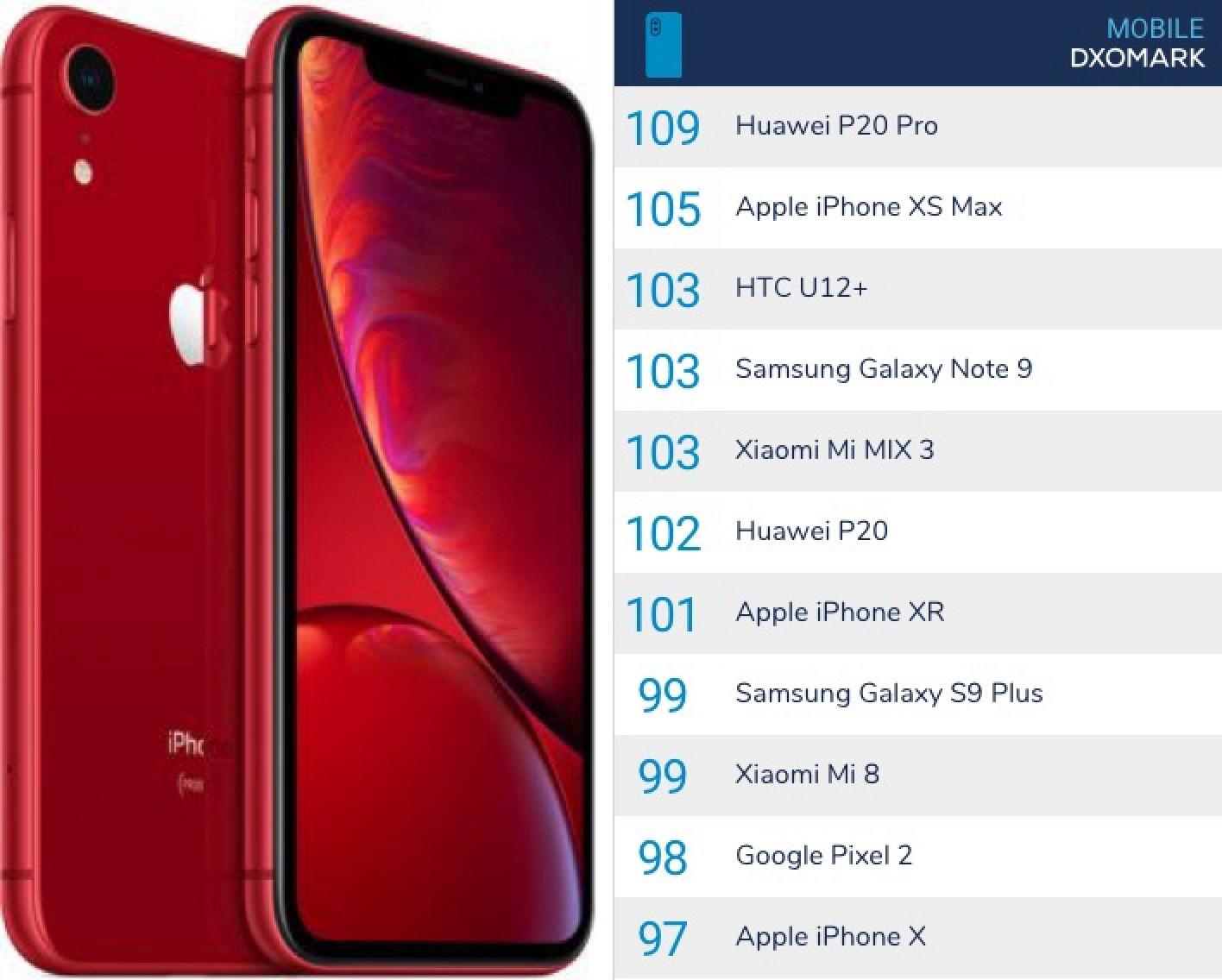 DxOMark: iPhone XR is 'Best Single-Cam Smartphone We've Tested'