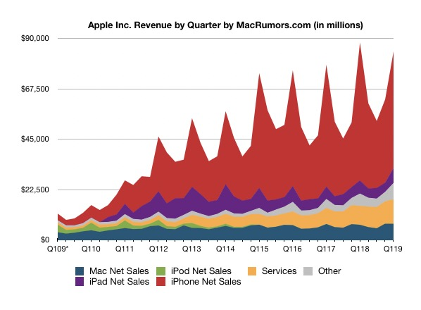 Apple Inc (AAPL) Q3 2019 earnings preview | AlphaStreet