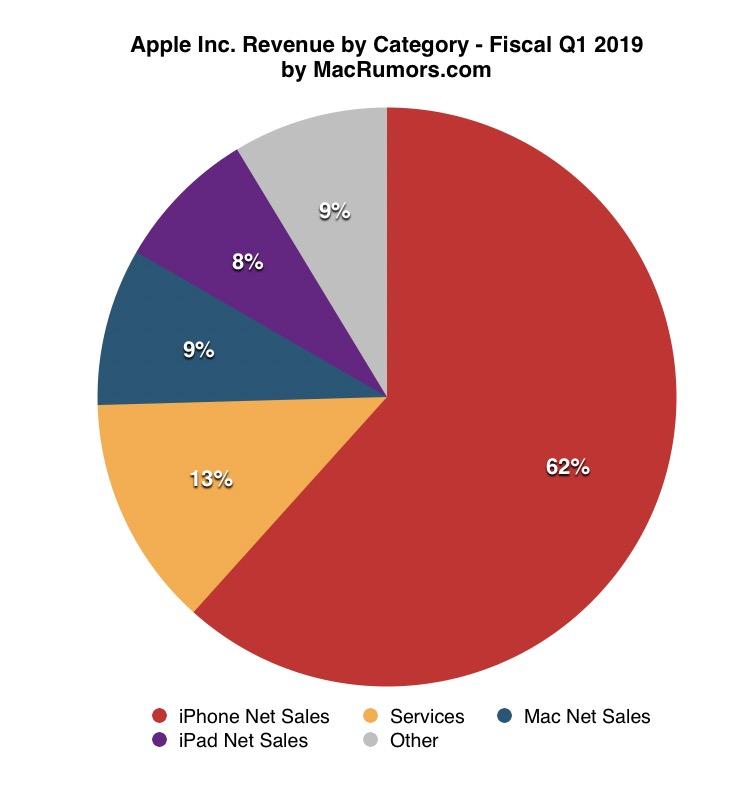 Finanční výsledky Applu za 1. fiskální čtvrtletí 2019