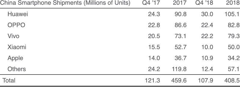 Strategy Analytics: Apple Shipped an Estimated 2 5 Million