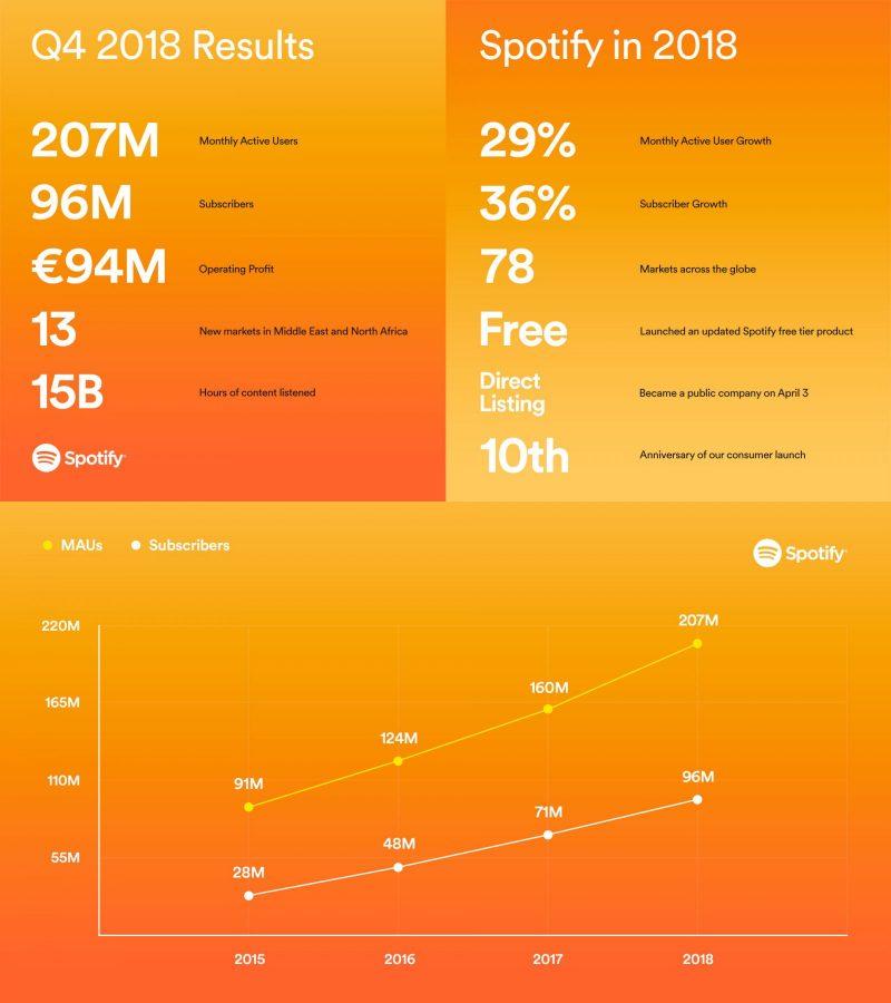 Works Worldwide Read Description Objective Spotify 36 Months Premium 12 Hr Delivery