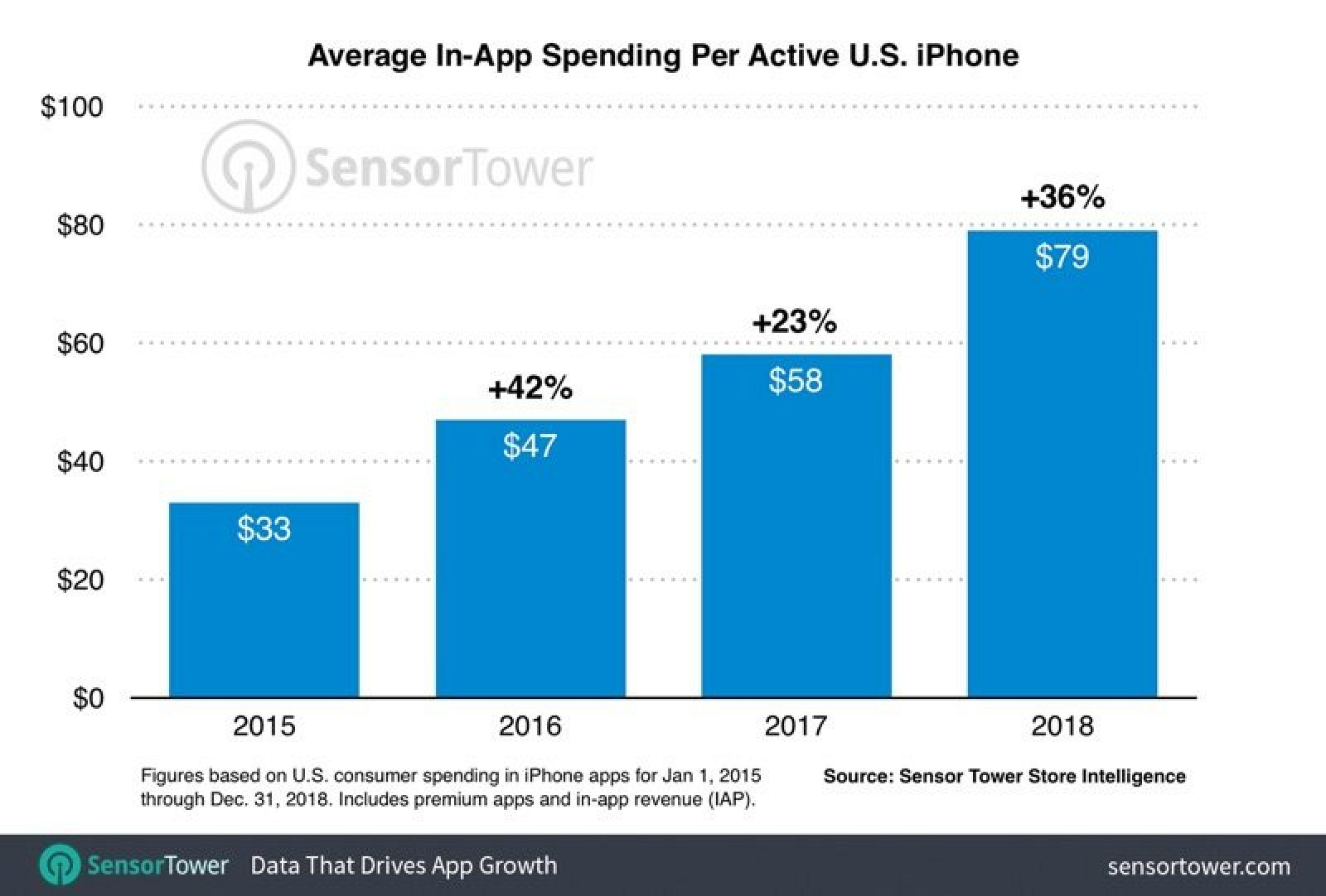 photo of Average U.S. iPhone User Spent $79 on Apps Last Year image