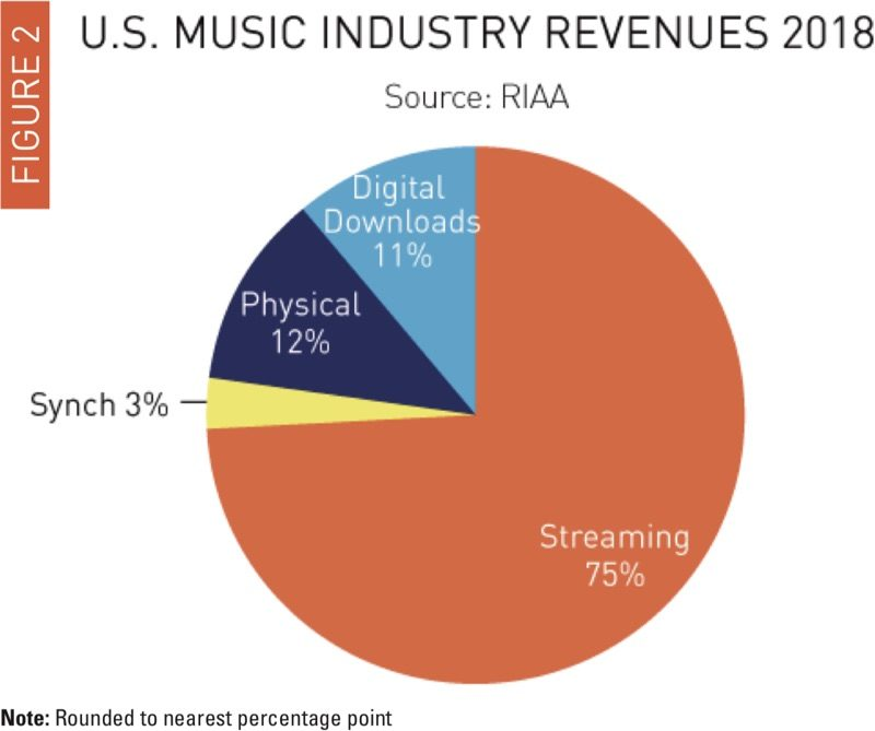 Streaming Music Contributed 75% of Total U.S. Music ...