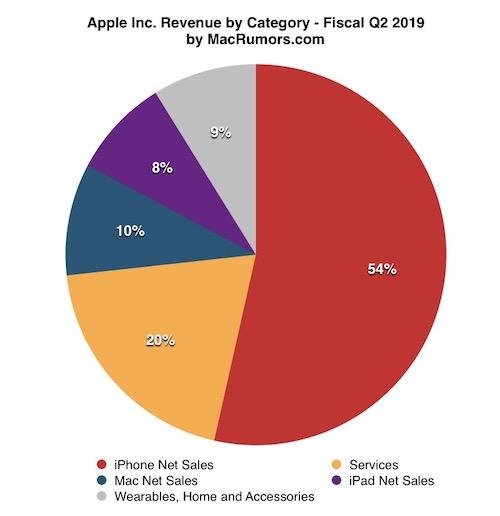 Finanční výsledky Applu za 2. fiskální čtvrtletí 2019