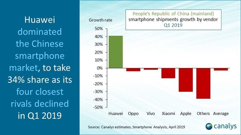 Apple's iPhone Sales in China Down an Estimated 30% in Q1 2019