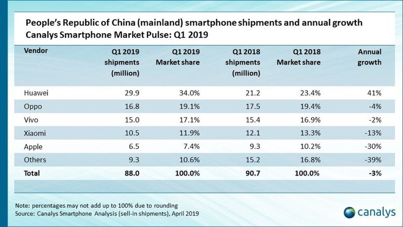 Apple's iPhone Sales in China Down an Estimated 30% in Q1